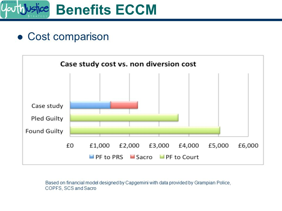 Benefits ECCM Cost comparison