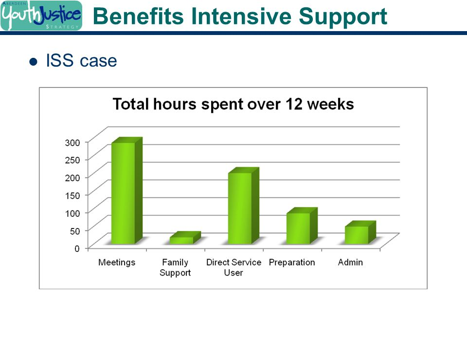 Benefits Intensive Support