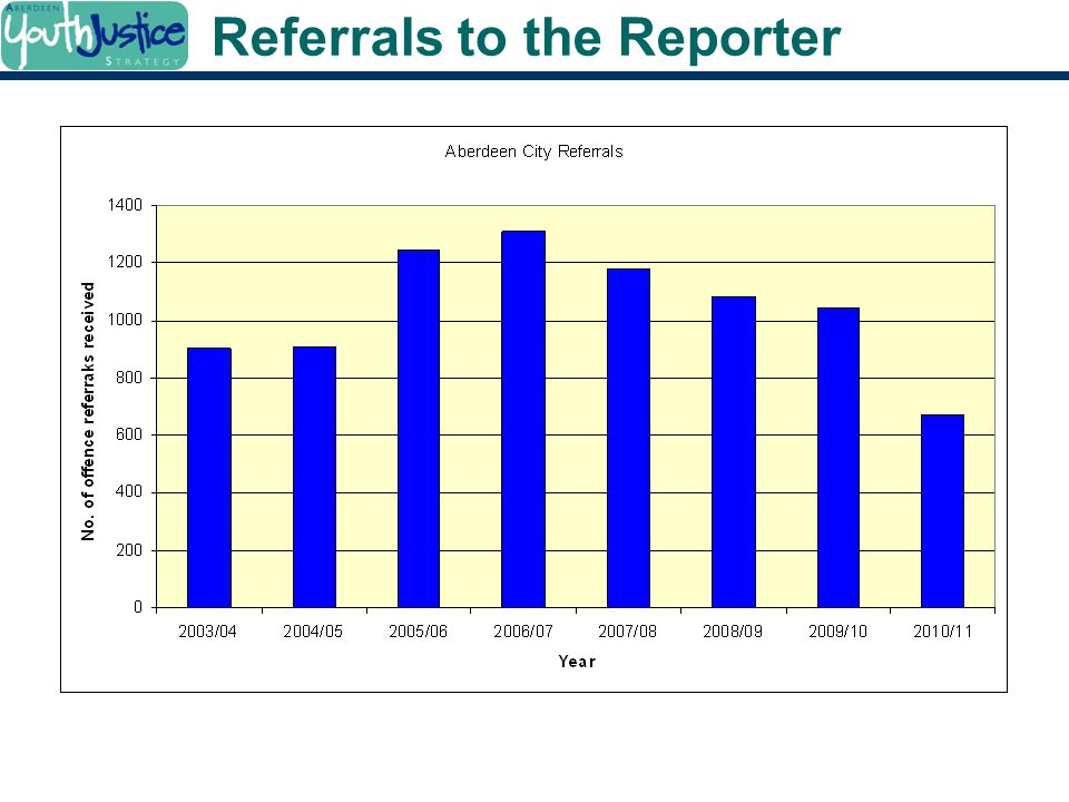 Referrals to the Reporter