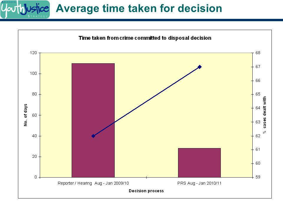 Average time taken for decision
