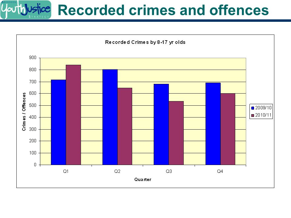 Recorded crimes and offences