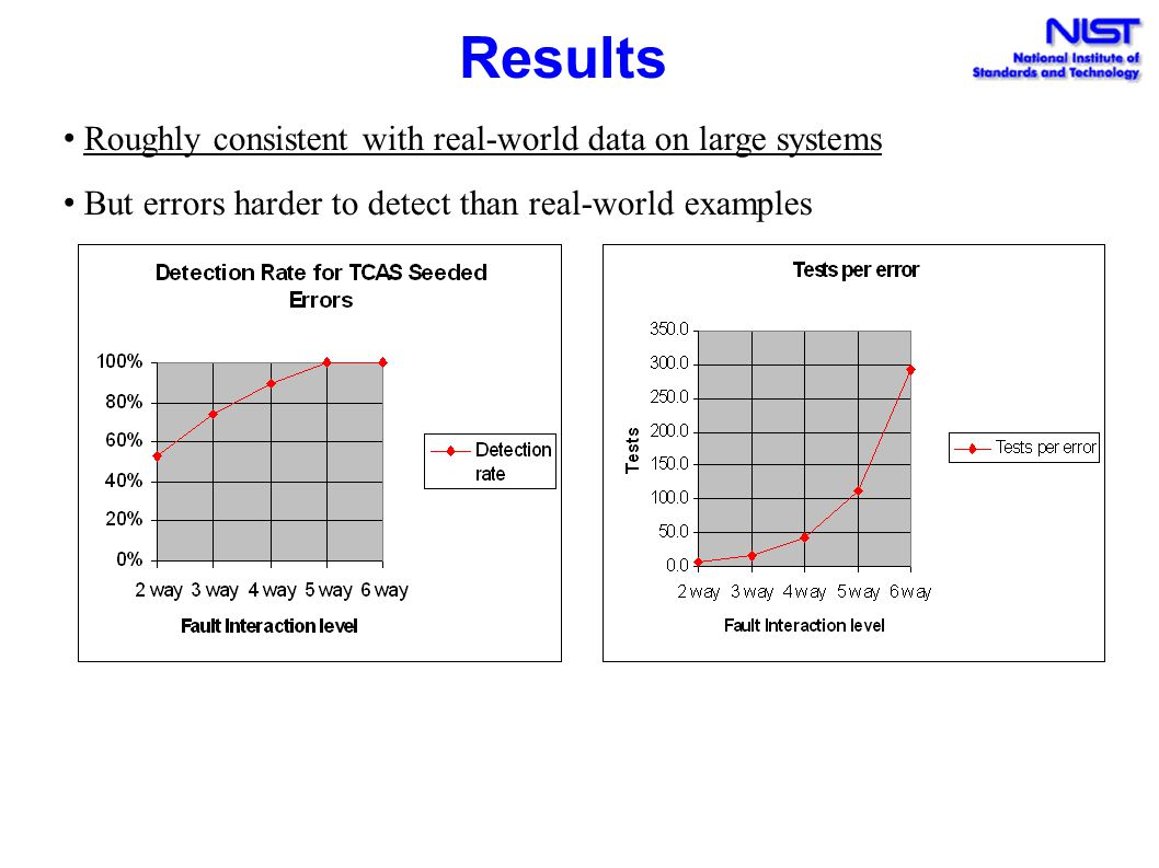 Results Roughly consistent with real-world data on large systems