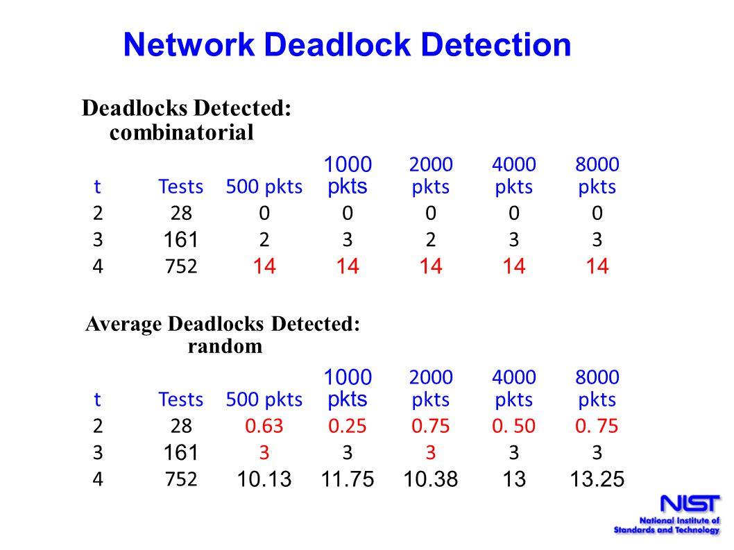 Network Deadlock Detection