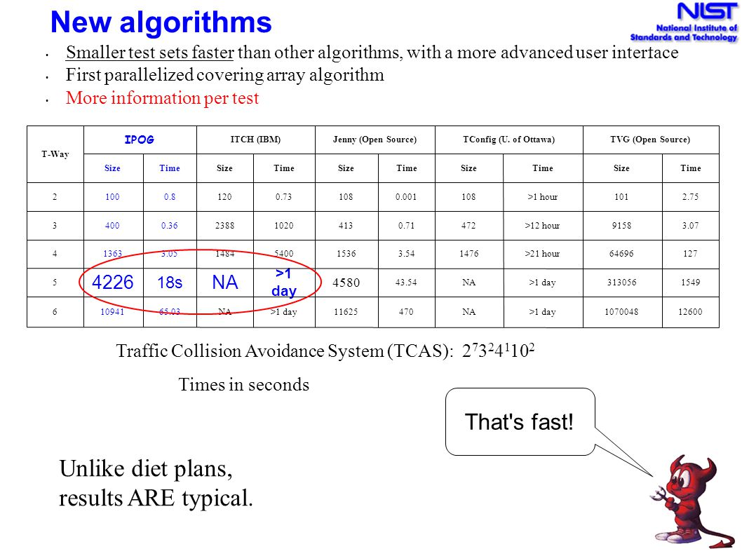 New algorithms Unlike diet plans, results ARE typical. That s fast!