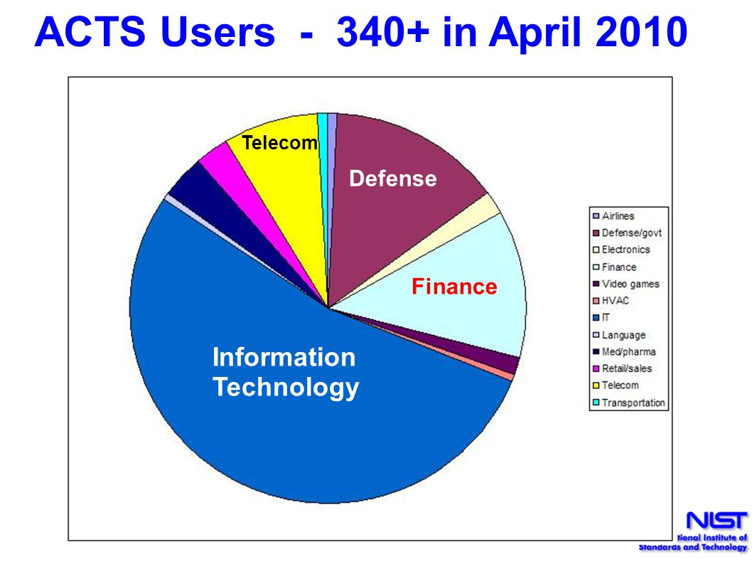ACTS Users - 340+ in April 2010 Information Technology Defense Finance