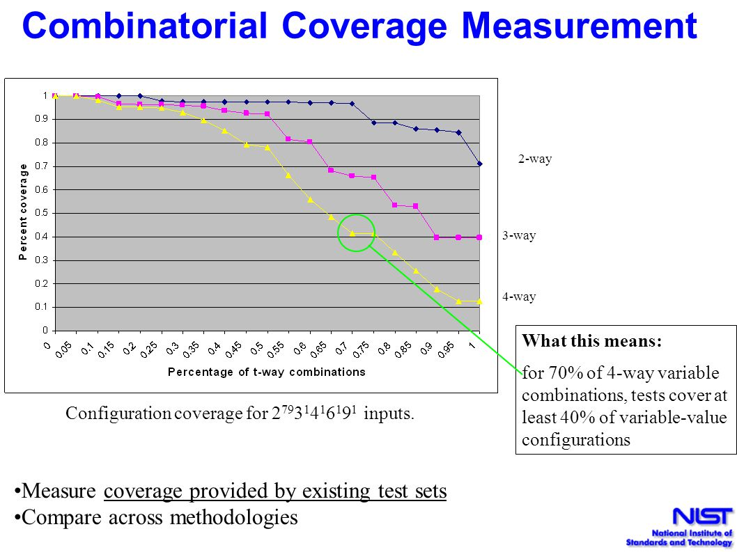Combinatorial Coverage Measurement