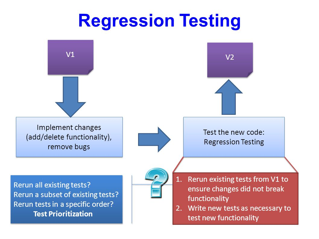 Regression Testing V1. V2. Implement changes (add/delete functionality), remove bugs. Test the new code: Regression Testing.