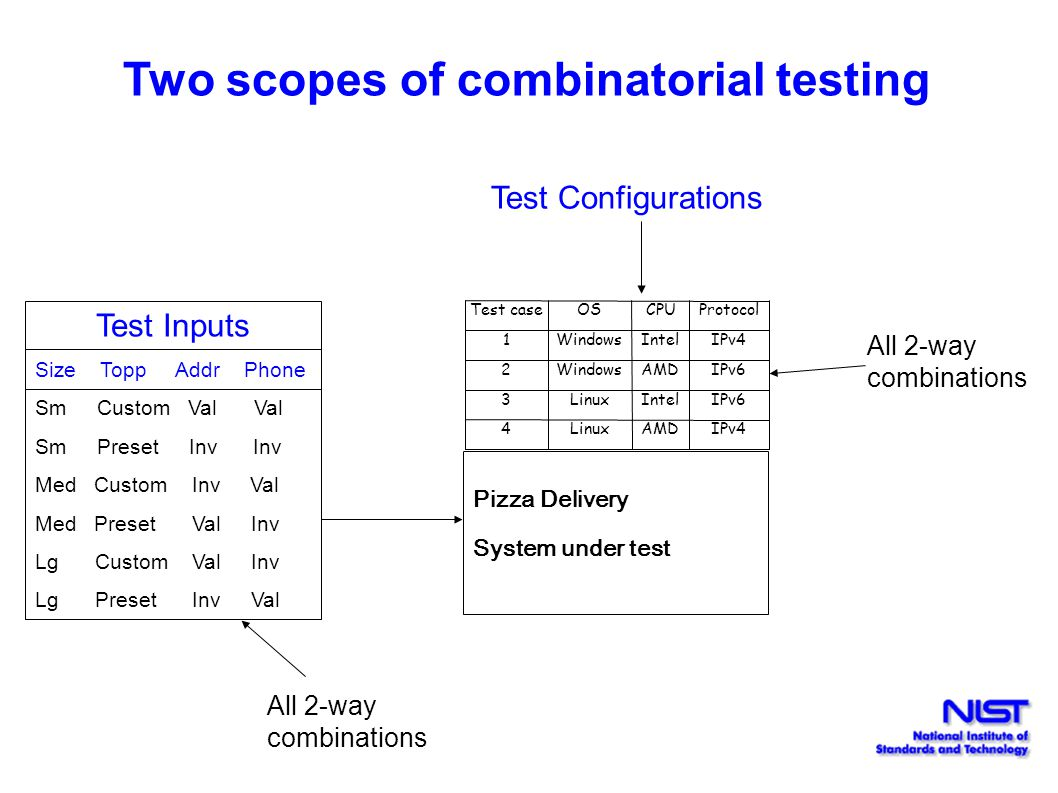 Two scopes of combinatorial testing