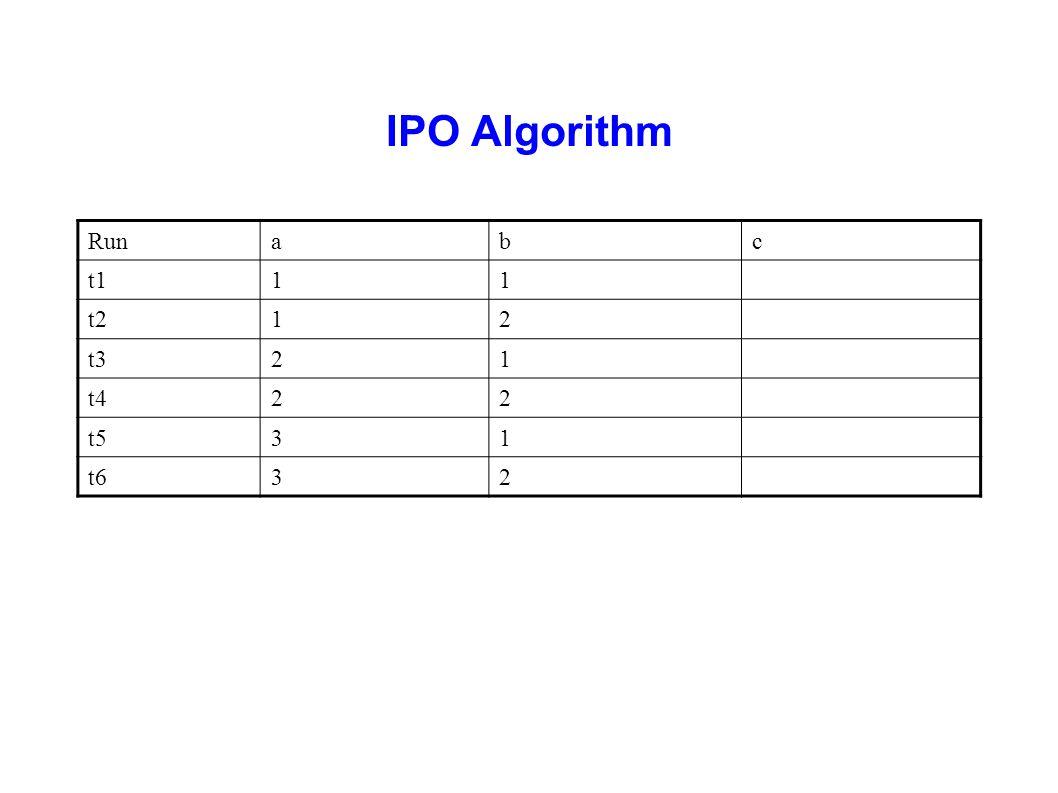 IPO Algorithm Run a b c t1 1 t2 2 t3 t4 t5 3 t6