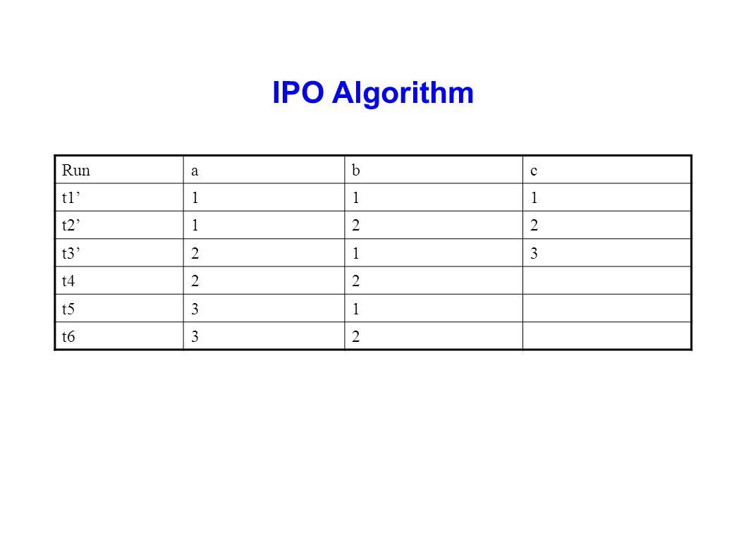 IPO Algorithm Run a b c t1' 1 t2' 2 t3' 3 t4 t5 t6