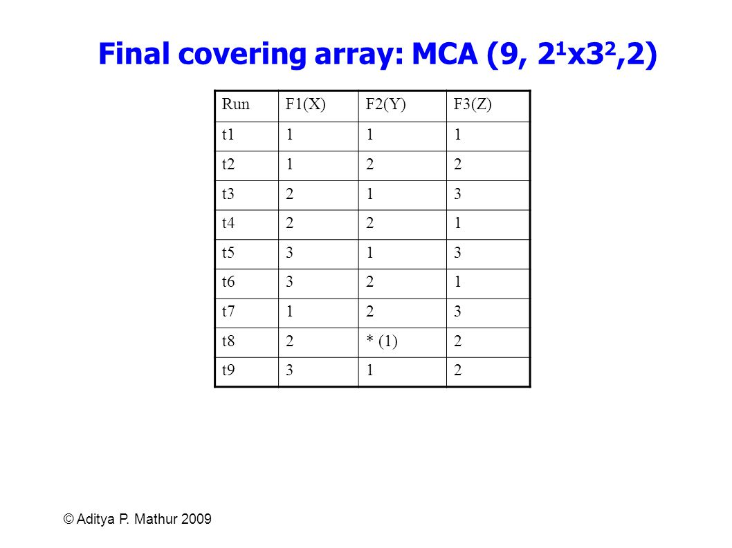 Final covering array: MCA (9, 21x32,2)
