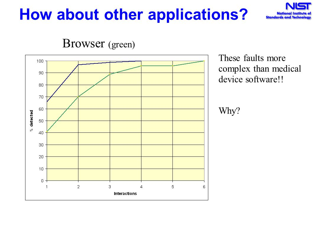 How about other applications