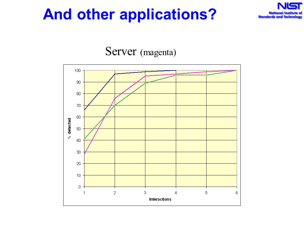 And other applications