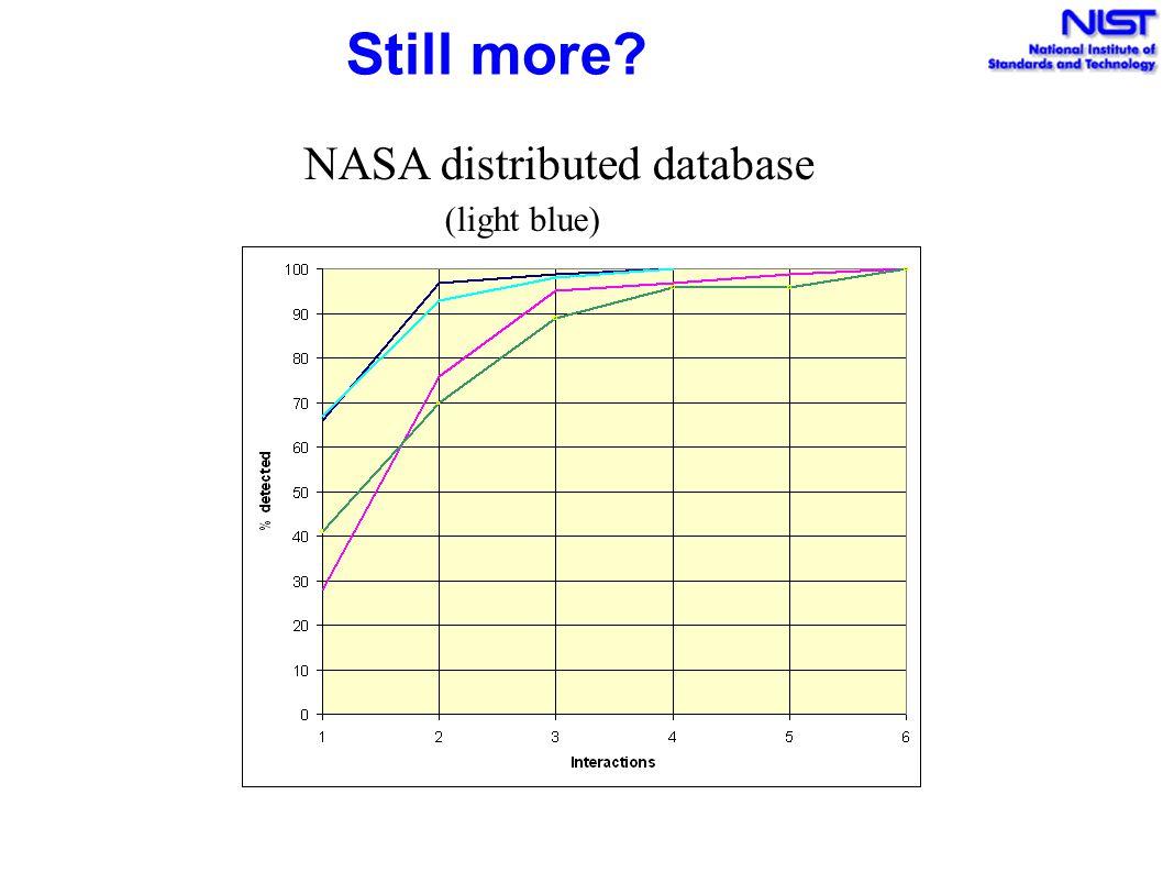 Still more NASA distributed database (light blue)