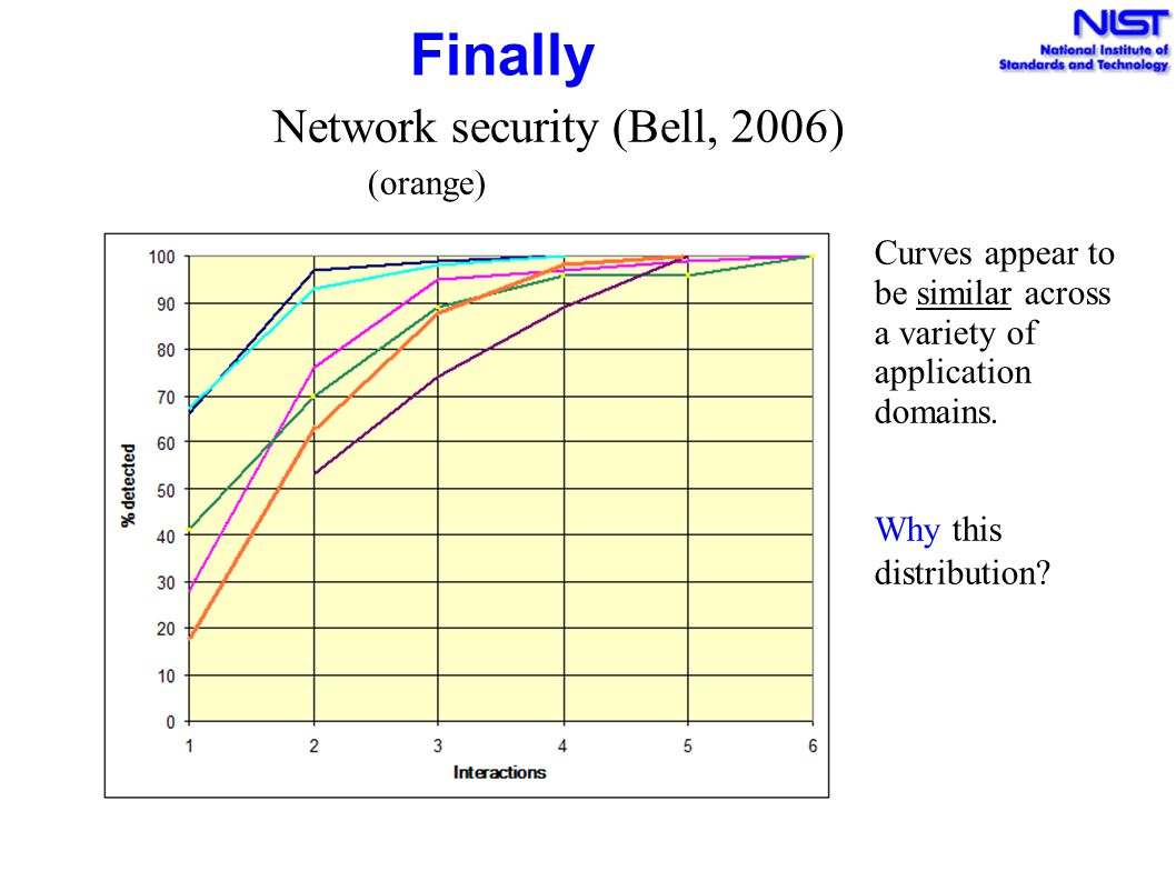 Finally Network security (Bell, 2006) (orange)