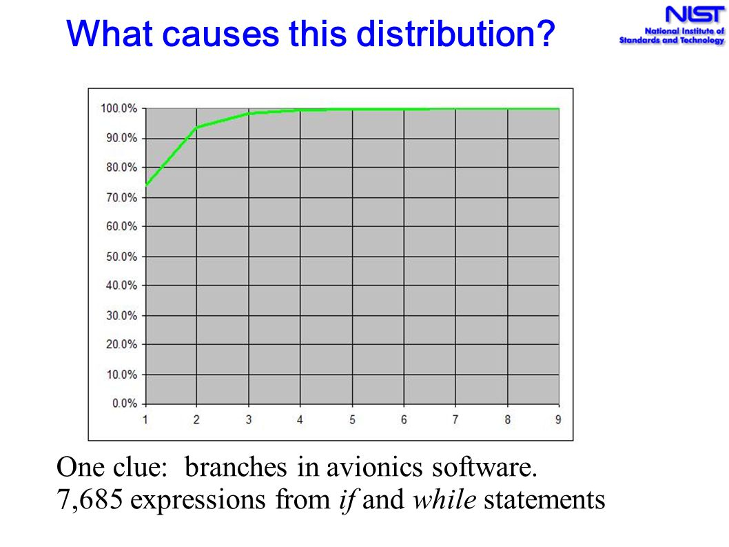 What causes this distribution