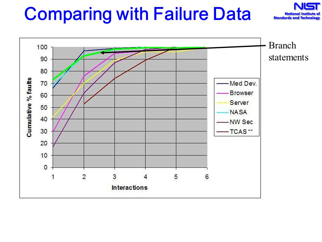 Comparing with Failure Data