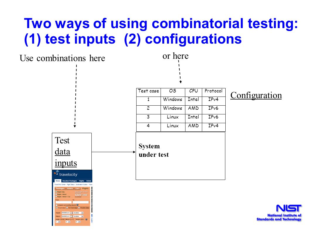 Two ways of using combinatorial testing: (1) test inputs (2) configurations