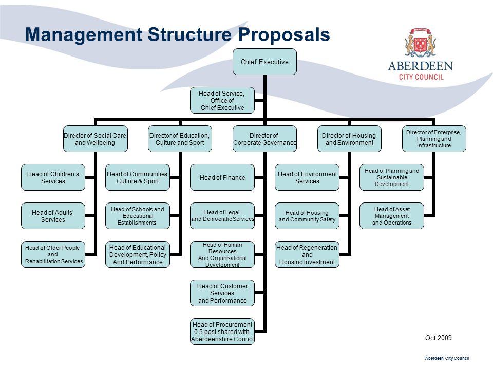 Management Structure Proposals Ppt Video Online Download