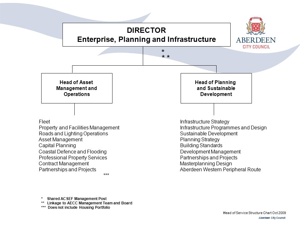 Enterprise, Planning and Infrastructure