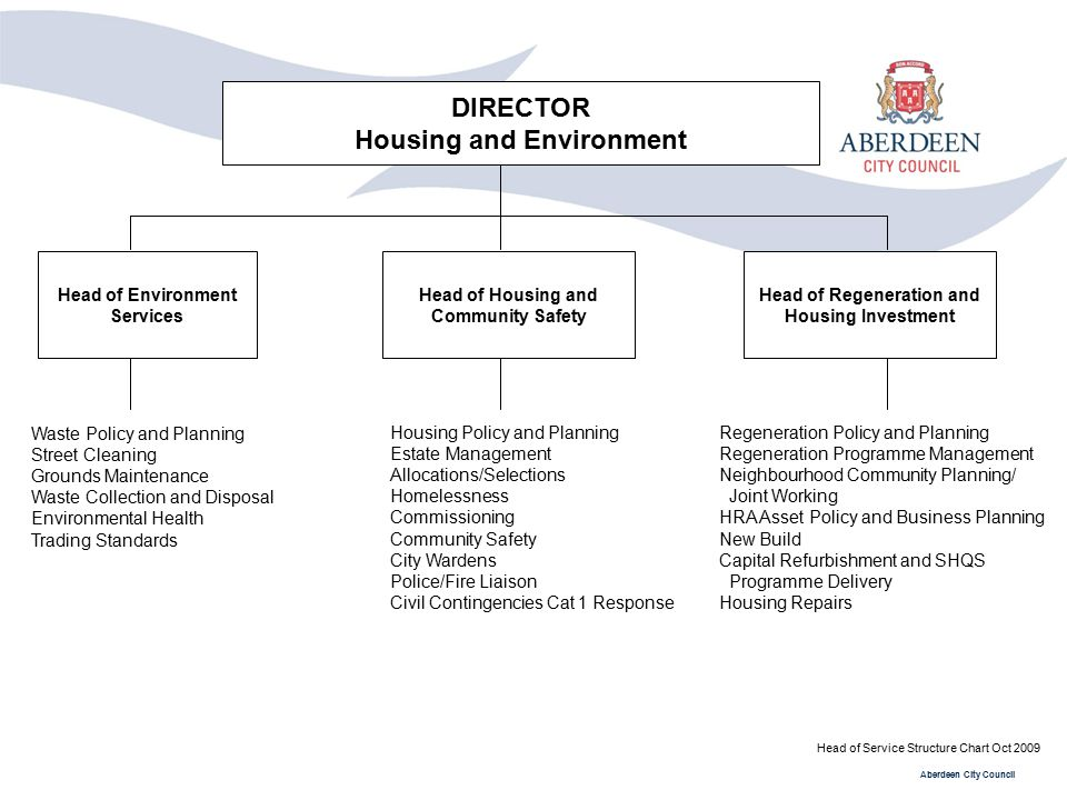 Housing and Environment Head of Regeneration and