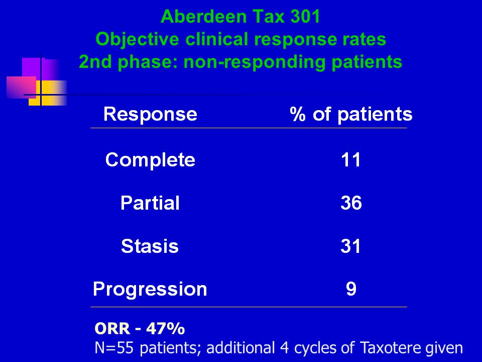 Aberdeen Tax 301 Objective clinical response rates 2nd phase: non-responding patients