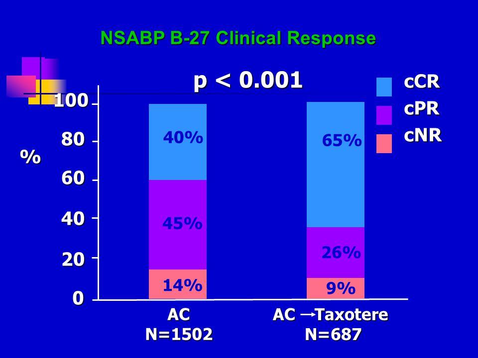 NSABP B-27 Clinical Response