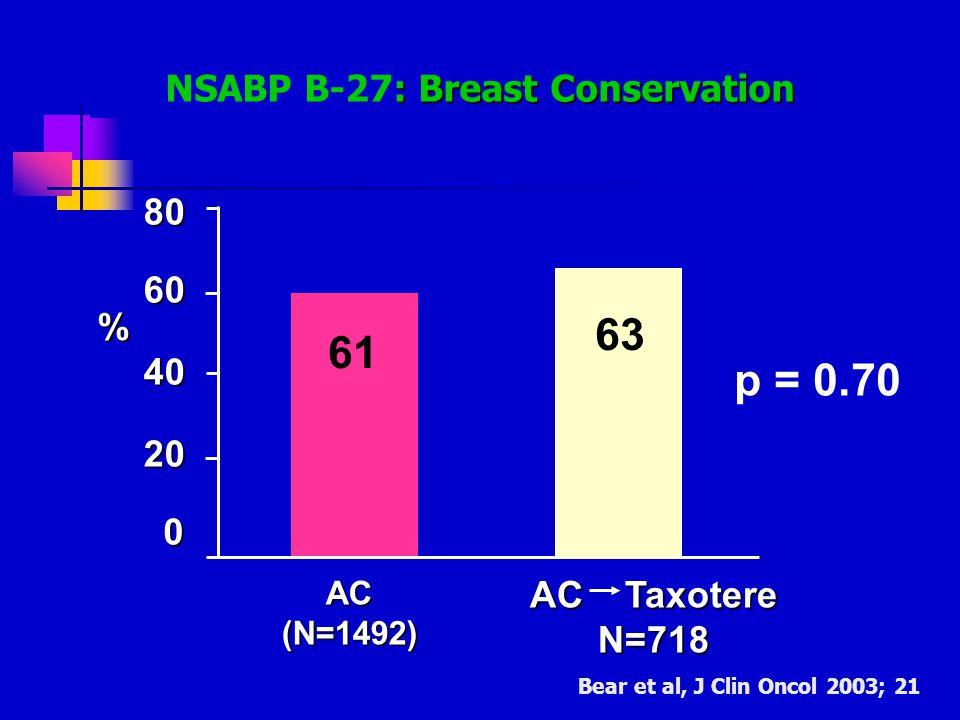 NSABP B-27: Breast Conservation