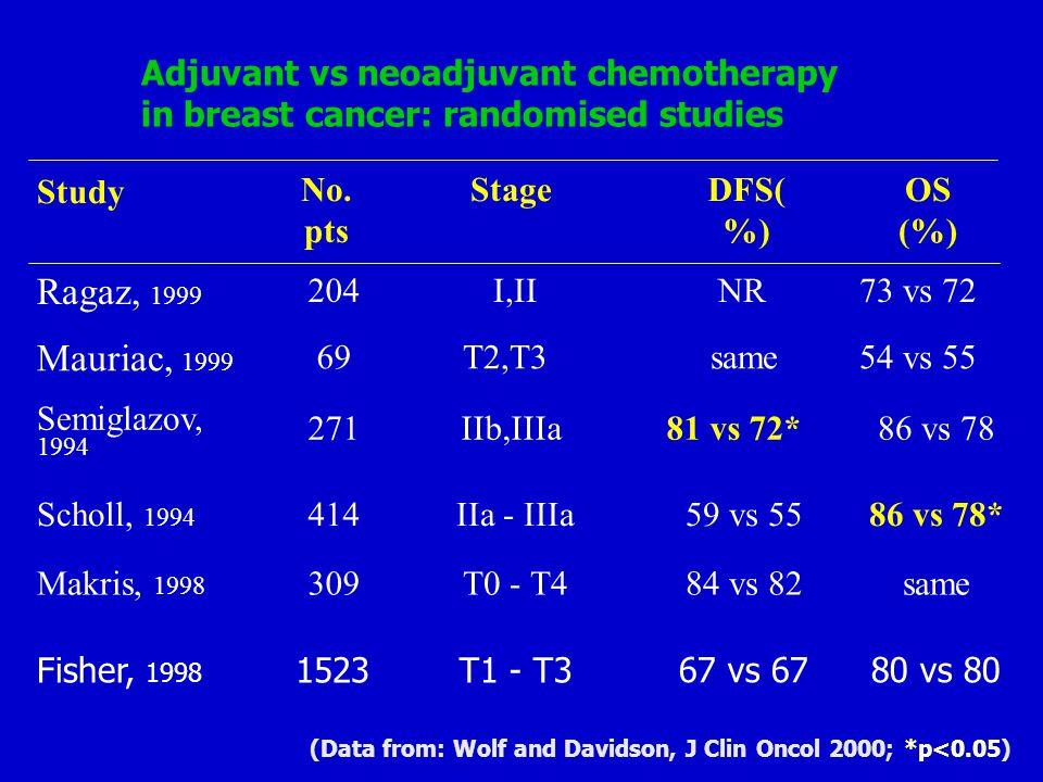 Adjuvant vs neoadjuvant chemotherapy in breast cancer: randomised studies