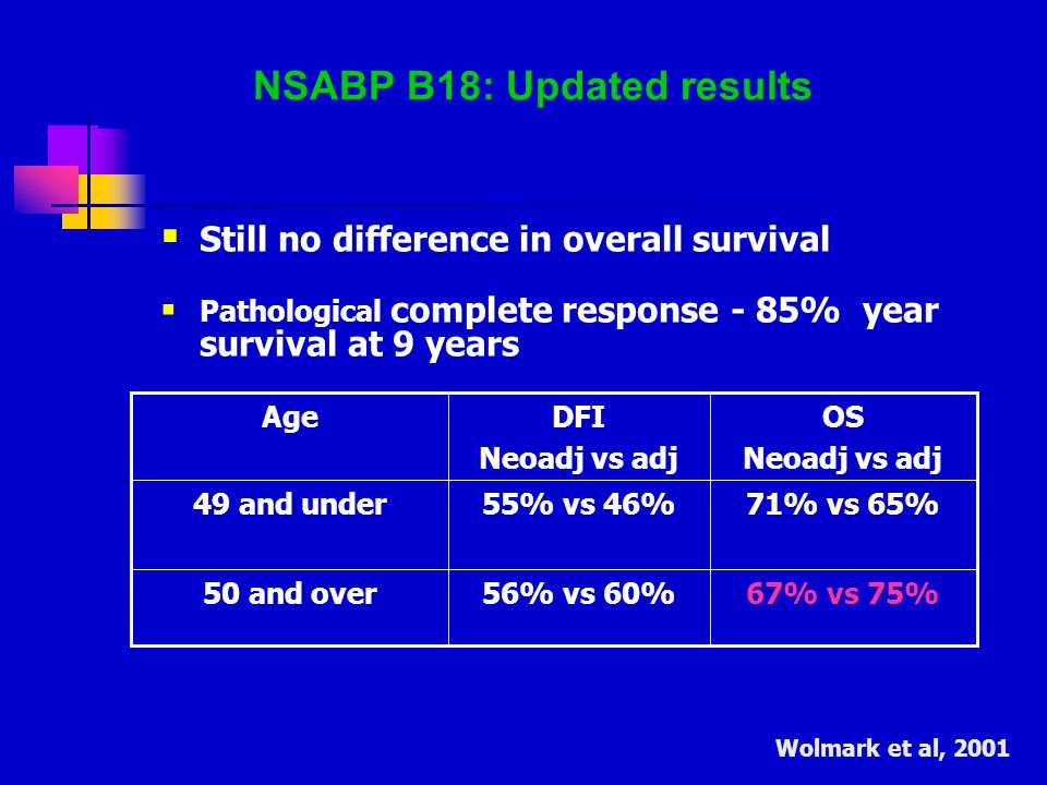 NSABP B18: Updated results