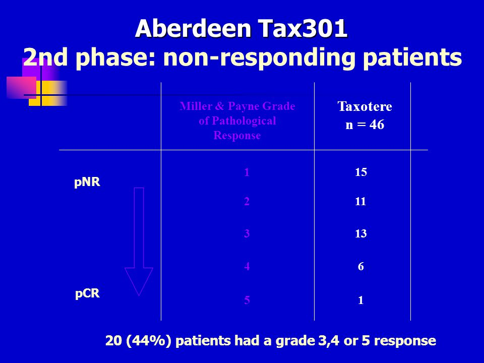 2nd phase: non-responding patients