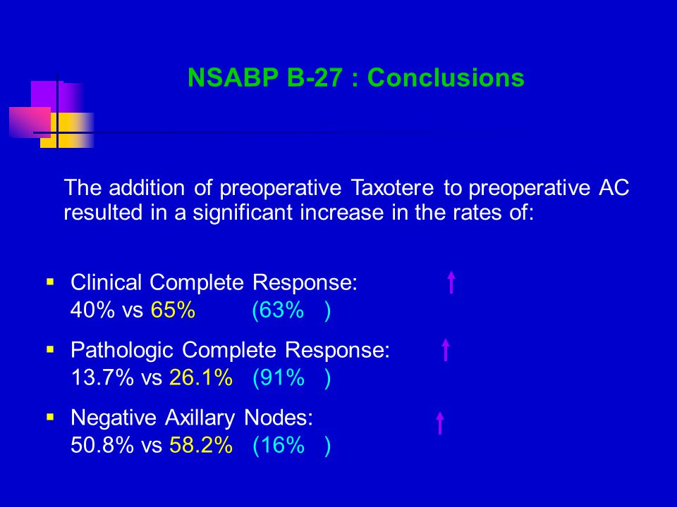 NSABP B-27 : Conclusions The addition of preoperative Taxotere to preoperative AC resulted in a significant increase in the rates of: