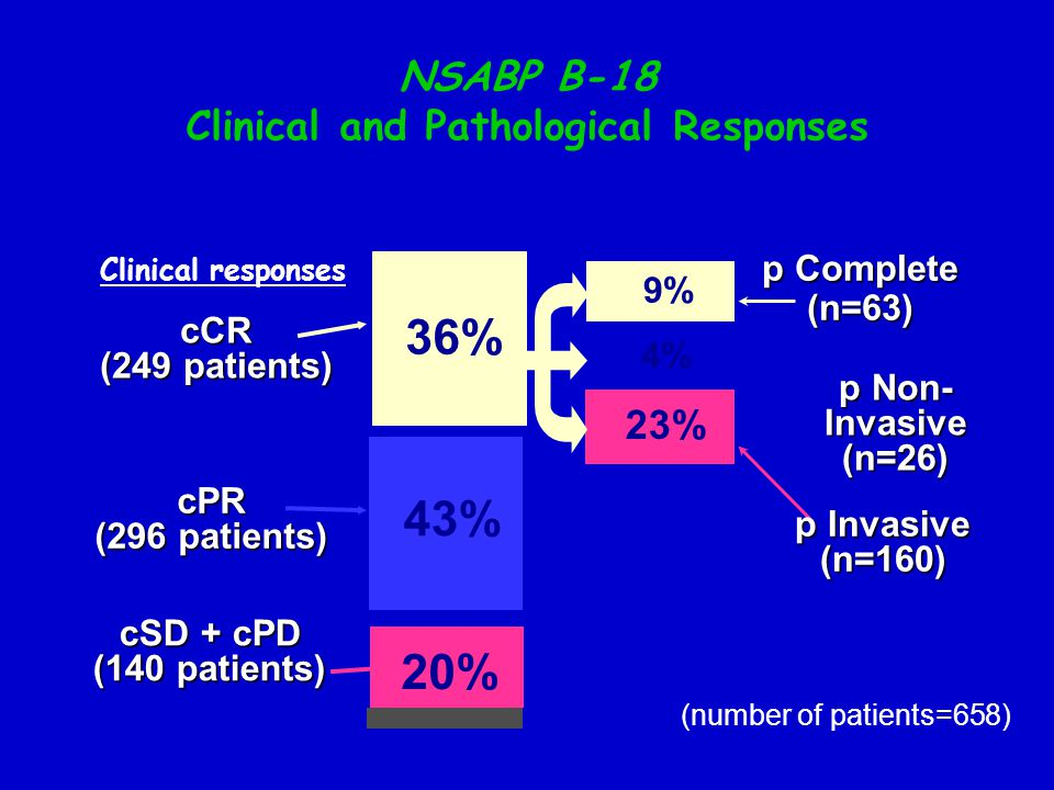 NSABP B-18 Clinical and Pathological Responses
