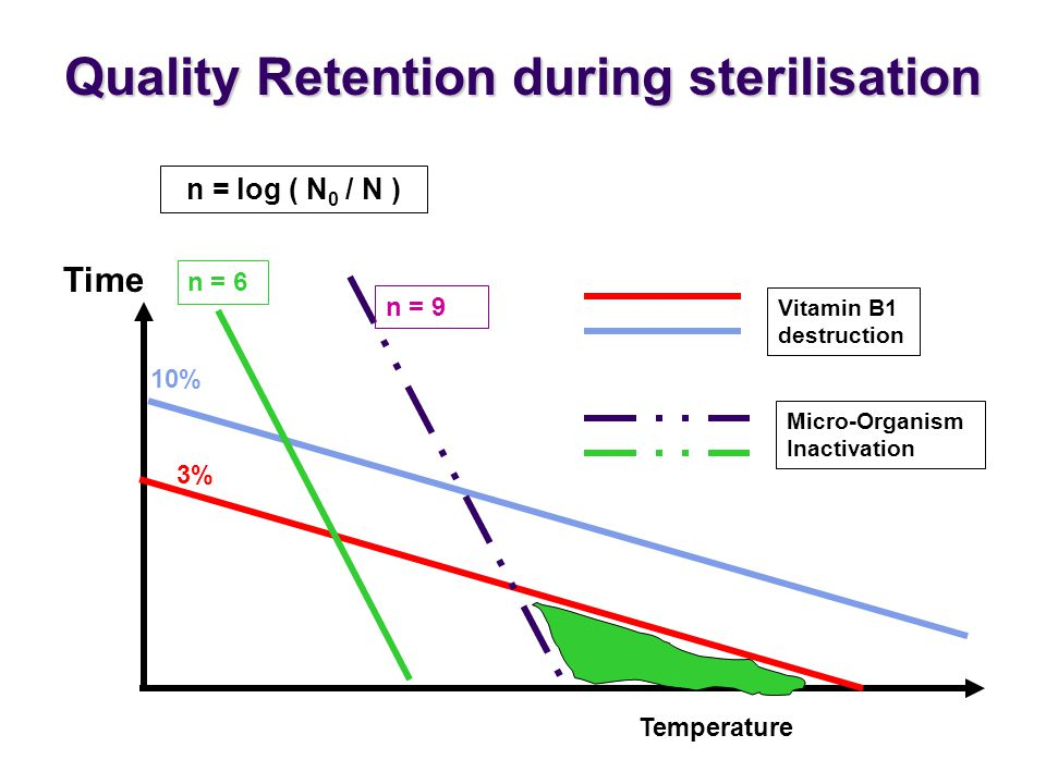 Quality Retention during sterilisation