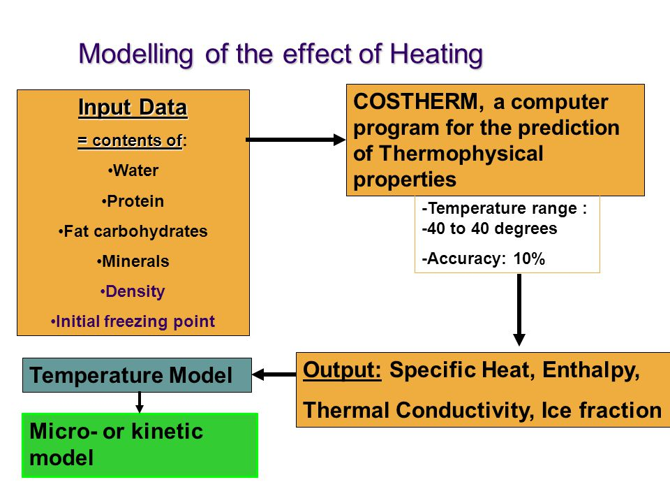 Modelling of the effect of Heating