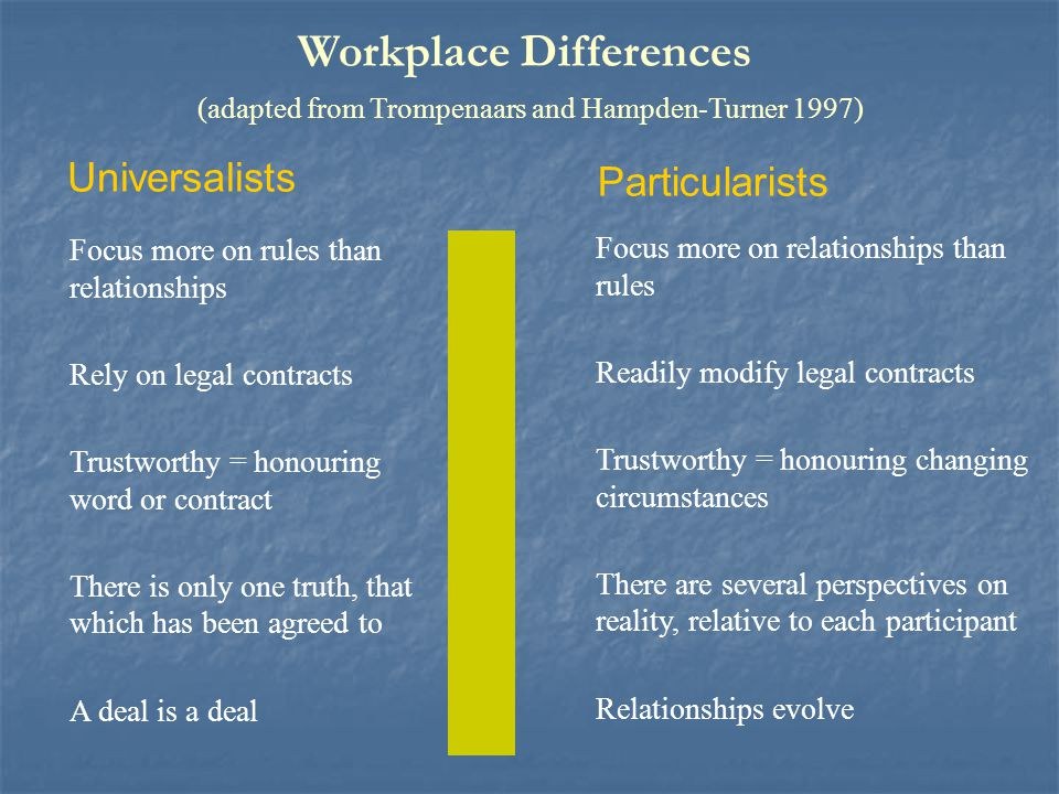 Workplace Differences