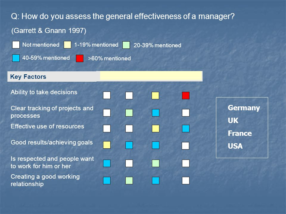 Q: How do you assess the general effectiveness of a manager