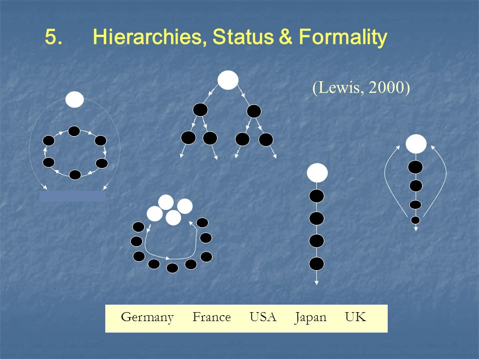 5. Hierarchies, Status & Formality