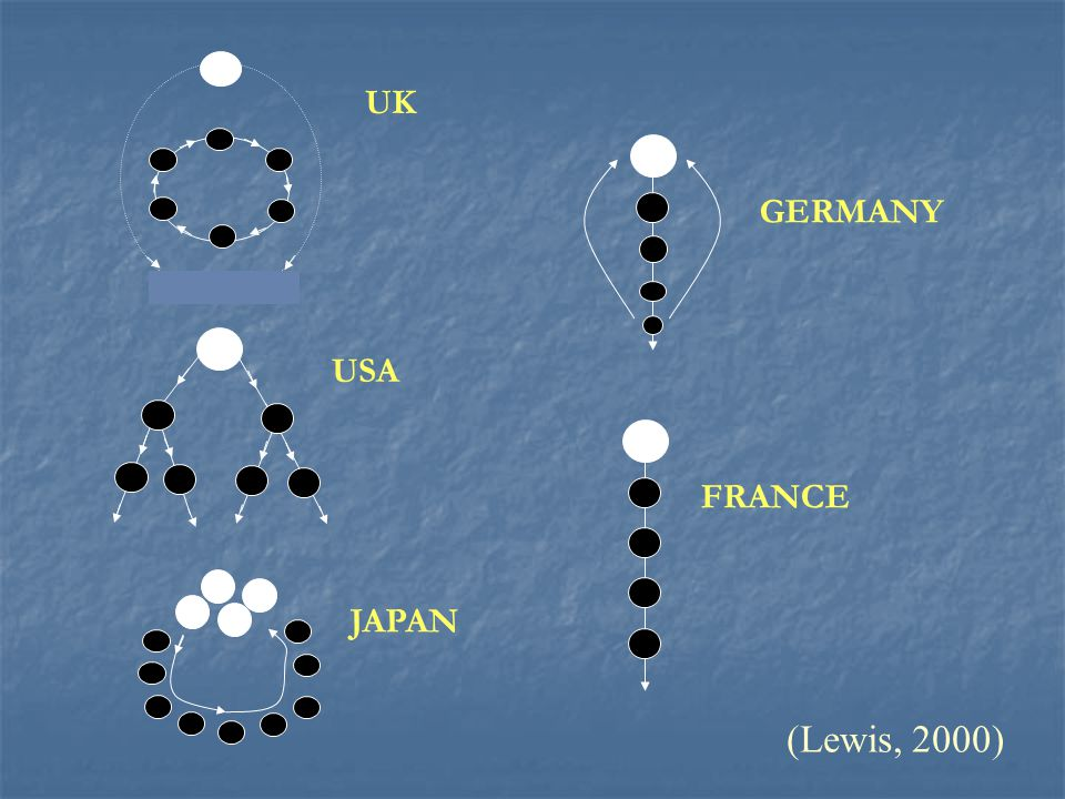 UK GERMANY USA FRANCE JAPAN (Lewis, 2000)