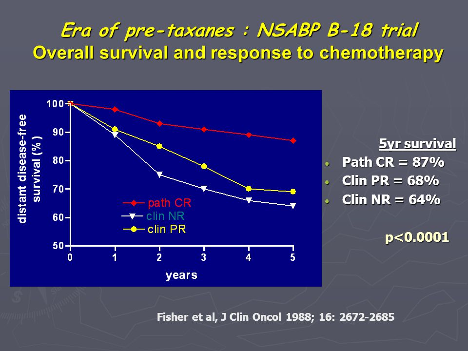 Era of pre-taxanes : NSABP B-18 trial Overall survival and response to chemotherapy
