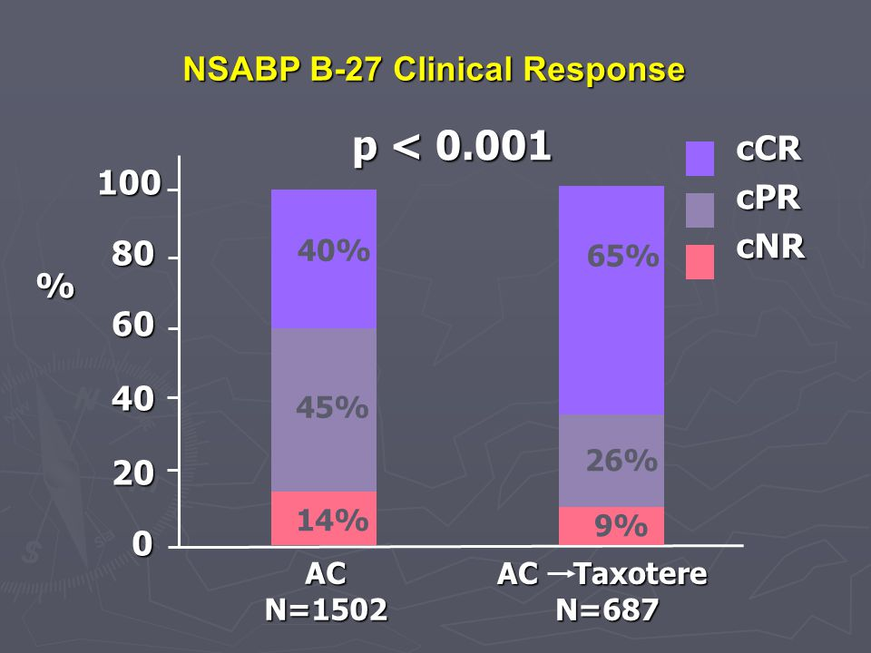 NSABP B-27 Clinical Response