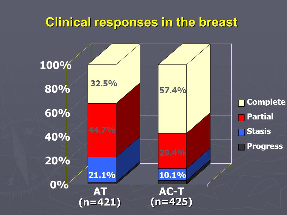 Clinical responses in the breast
