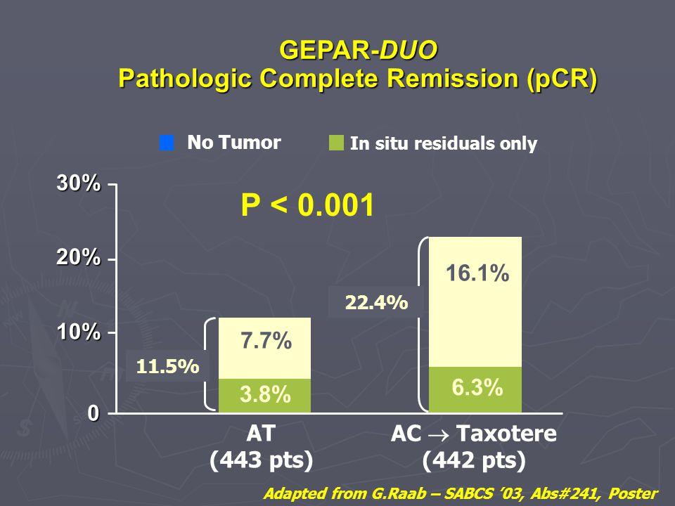P < 0.001 GEPAR-DUO Pathologic Complete Remission (pCR) 16.1% 7.7%