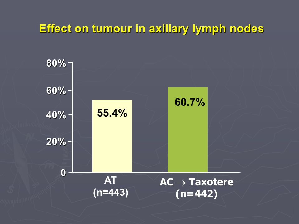 Effect on tumour in axillary lymph nodes