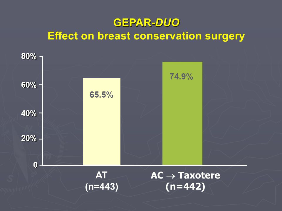 Effect on breast conservation surgery