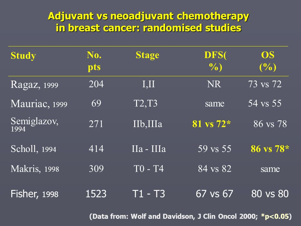 Adjuvant vs neoadjuvant chemotherapy in breast cancer: randomised studies
