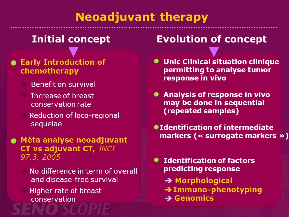 Neoadjuvant therapy Initial concept Evolution of concept
