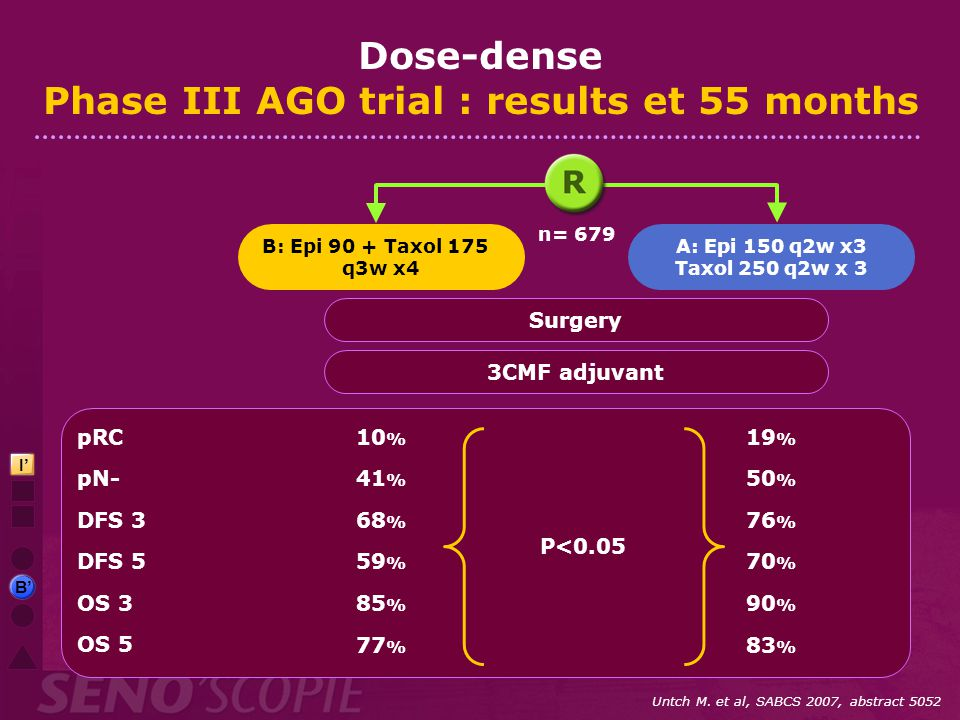 Dose-dense Phase III AGO trial : results et 55 months