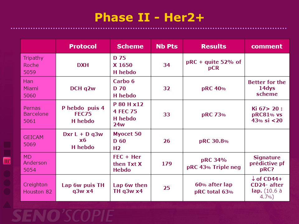 Phase II - Her2+ Protocol Scheme Nb Pts Results comment III' Tripathy