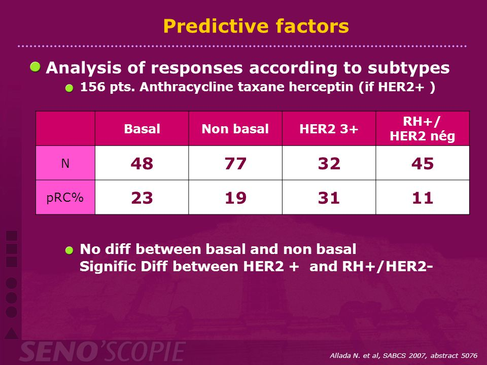 Predictive factors Analysis of responses according to subtypes 48 77